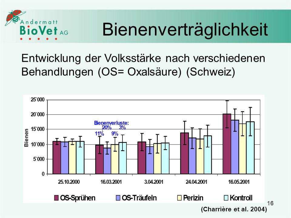 16 Bienenverträglichkeit (Charrière et al. 2004) Entwicklung der Volksstärke nach verschiedenen Behandlungen (OS= Oxalsäure) (Schweiz)