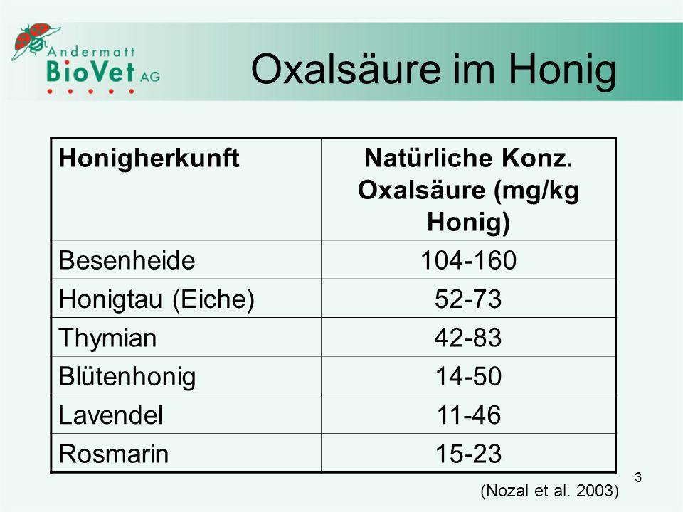 3 Oxalsäure im Honig HonigherkunftNatürliche Konz. Oxalsäure (mg/kg Honig) Besenheide104-160 Honigtau (Eiche)52-73 Thymian42-83 Blütenhonig14-50 Laven