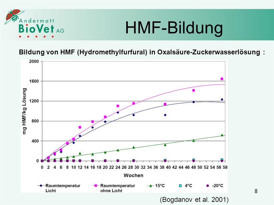 8 HMF-Bildung Bildung von HMF (Hydromethylfurfural) in Oxalsäure-Zuckerwasserlösung : (Bogdanov et al. 2001)