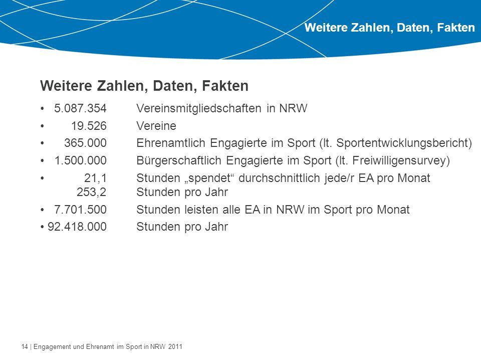 14 | Engagement und Ehrenamt im Sport in NRW 2011 Weitere Zahlen, Daten, Fakten 5.087.354Vereinsmitgliedschaften in NRW 19.526Vereine 365.000Ehrenamtl