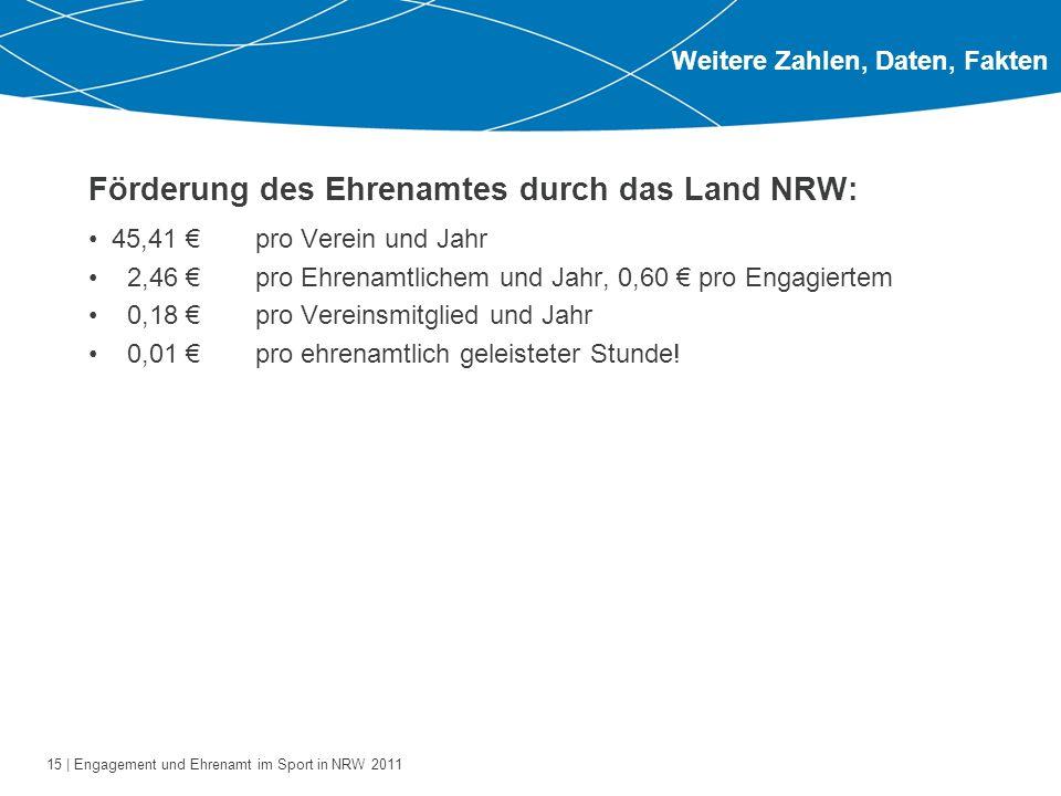 15 | Engagement und Ehrenamt im Sport in NRW 2011 Förderung des Ehrenamtes durch das Land NRW: 45,41 pro Verein und Jahr 2,46 pro Ehrenamtlichem und J