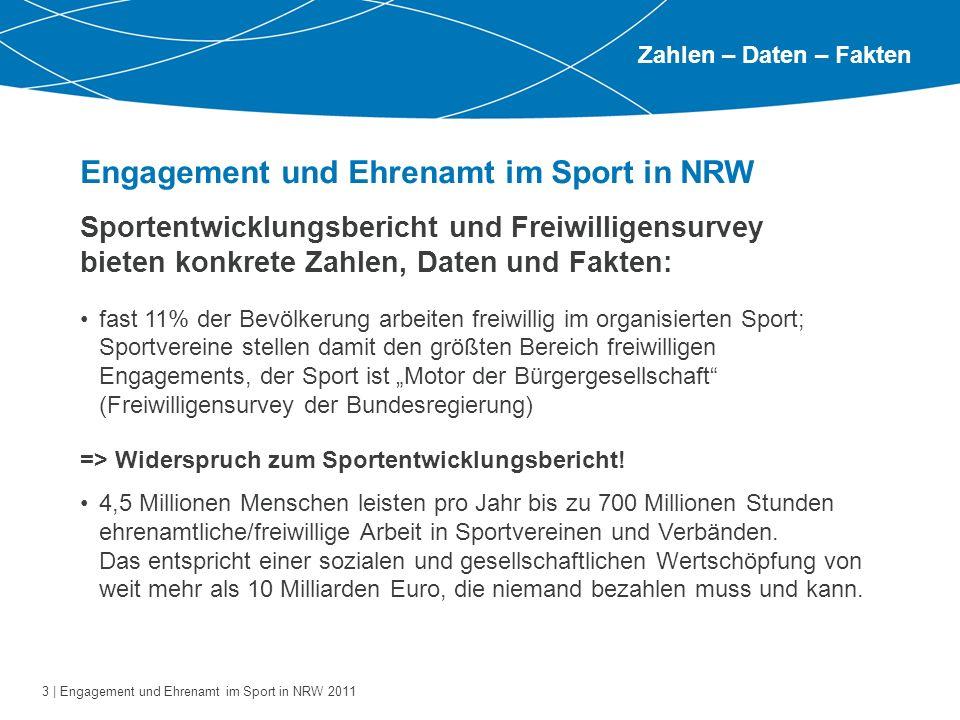 14 | Engagement und Ehrenamt im Sport in NRW 2011 Weitere Zahlen, Daten, Fakten 5.087.354Vereinsmitgliedschaften in NRW 19.526Vereine 365.000Ehrenamtlich Engagierte im Sport (lt.