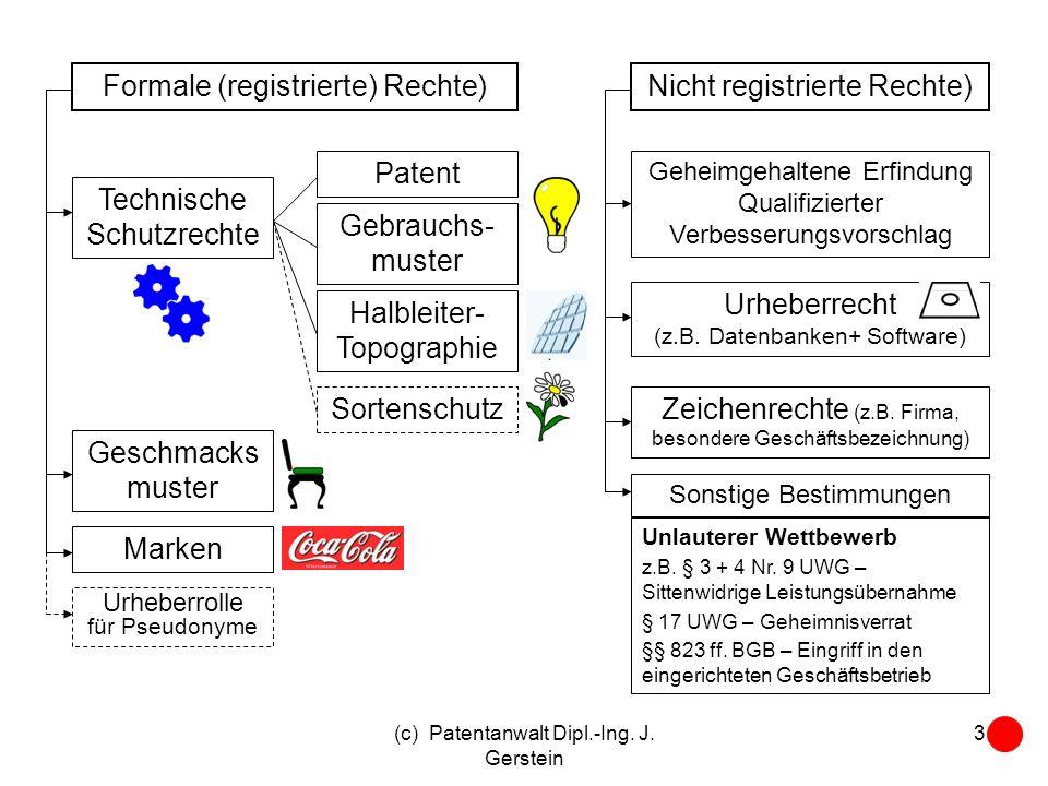 (c) Patentanwalt Dipl.-Ing. J. Gerstein 3 Formale (registrierte) Rechte)Nicht registrierte Rechte) Technische Schutzrechte Geschmacks muster Marken Pa
