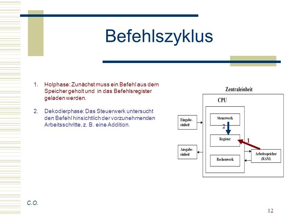 12 1.Holphase: Zunächst muss ein Befehl aus dem Speicher geholt und in das Befehlsregister geladen werden. 2.Dekodierphase: Das Steuerwerk untersucht