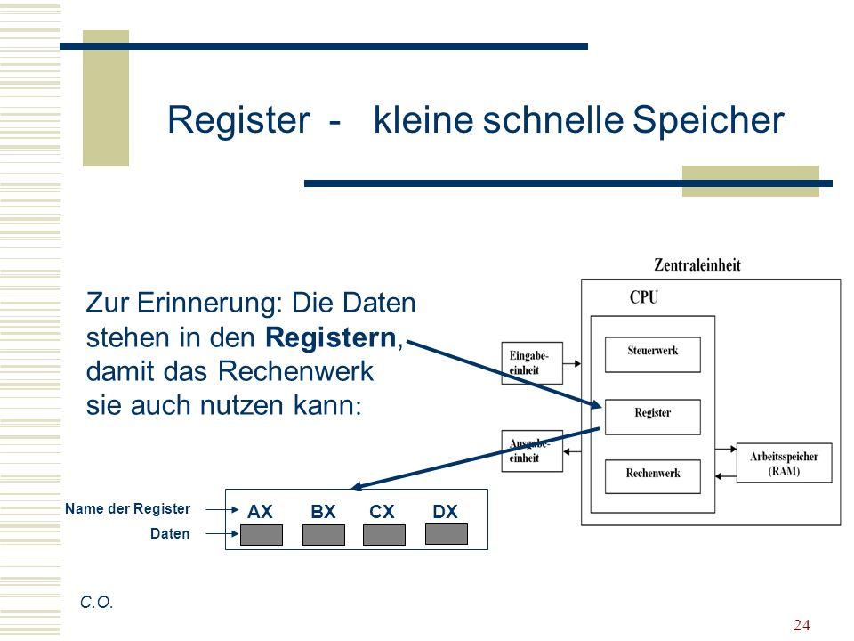 24 C.O. AX BX CX DX Name der Register Daten Zur Erinnerung: Die Daten stehen in den Registern, damit das Rechenwerk sie auch nutzen kann : Register -