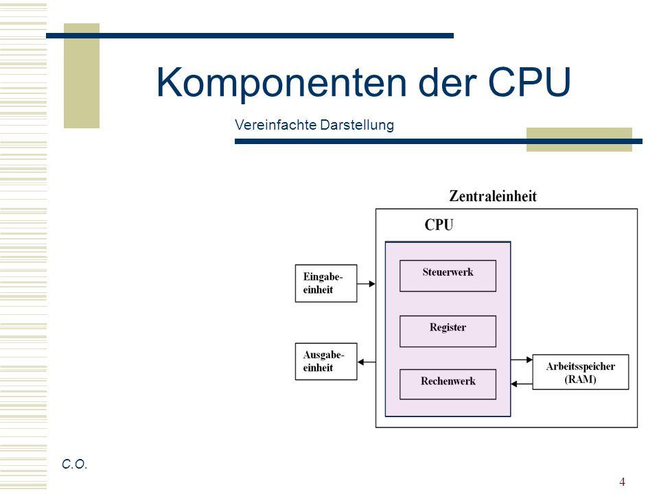 5 Komponenten der CPU Steuerwerk: interpretiert die Befehle, steuert ihre Ausführung C.O.