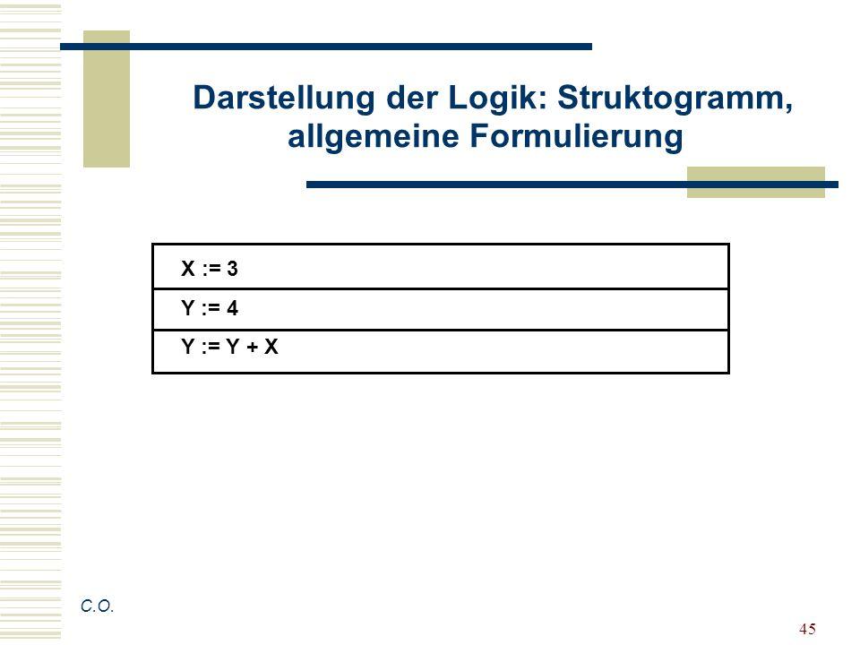 45 Darstellung der Logik: Struktogramm, allgemeine Formulierung C.O. X := 3 Y := 4 Y := Y + X