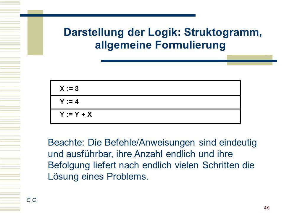 46 Darstellung der Logik: Struktogramm, allgemeine Formulierung C.O. X := 3 Y := 4 Y := Y + X Beachte: Die Befehle/Anweisungen sind eindeutig und ausf