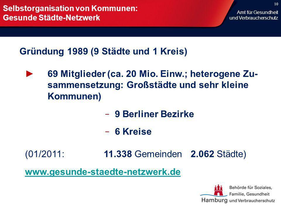 10 Selbstorganisation von Kommunen: Gesunde Städte-Netzwerk Gründung 1989 (9 Städte und 1 Kreis) 69 Mitglieder (ca. 20 Mio. Einw.; heterogene Zu- samm