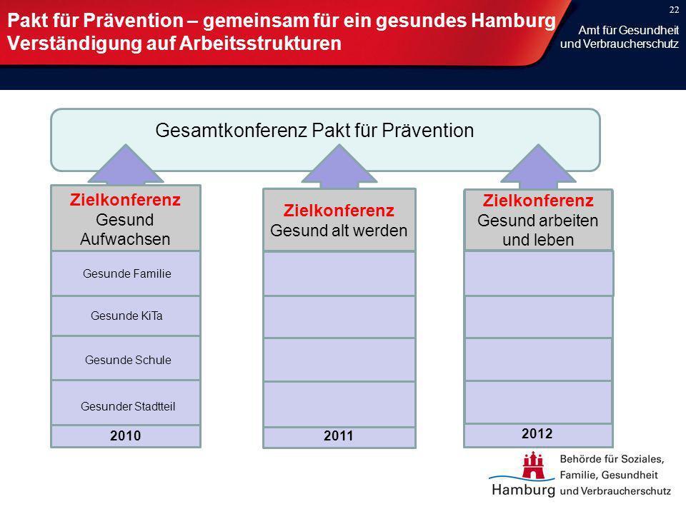 22 Pakt für Prävention – gemeinsam für ein gesundes Hamburg Verständigung auf Arbeitsstrukturen Gesamtkonferenz Pakt für Prävention 202010 Zielkonfere