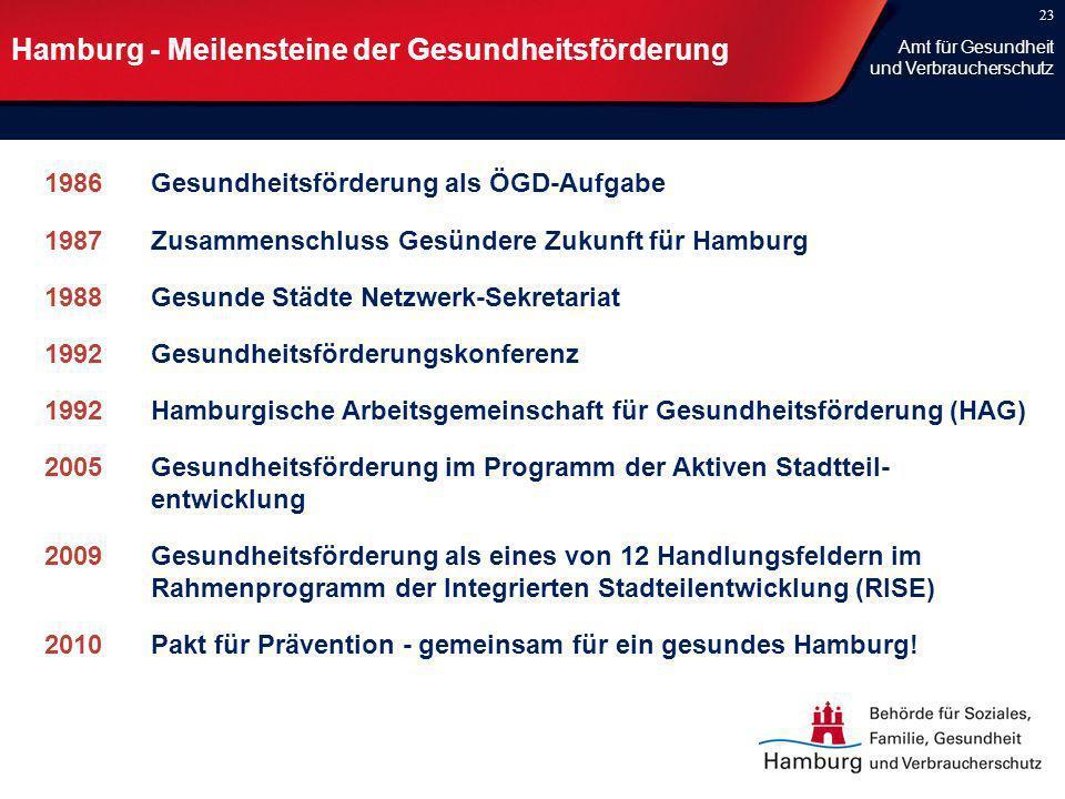 23 Hamburg - Meilensteine der Gesundheitsförderung 1986Gesundheitsförderung als ÖGD-Aufgabe 1987Zusammenschluss Gesündere Zukunft für Hamburg 1988Gesu