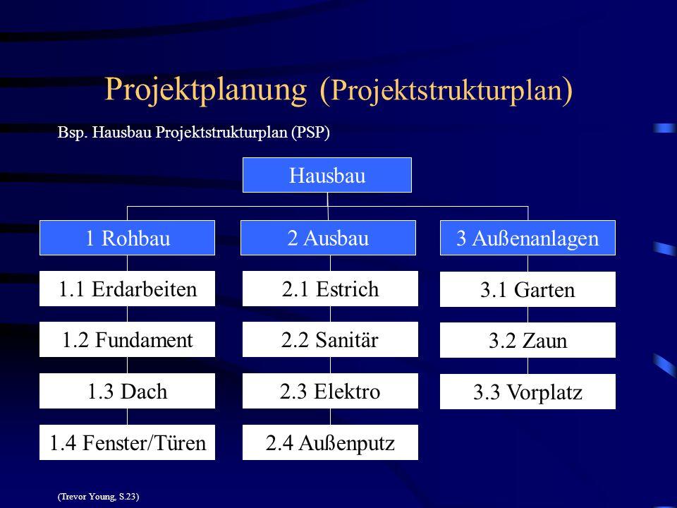 Projektplanung ( Projektstrukturplan ) Bsp. Hausbau Projektstrukturplan (PSP) (Trevor Young, S.23) Hausbau 2 Ausbau 3 Außenanlagen1 Rohbau 1.1 Erdarbe