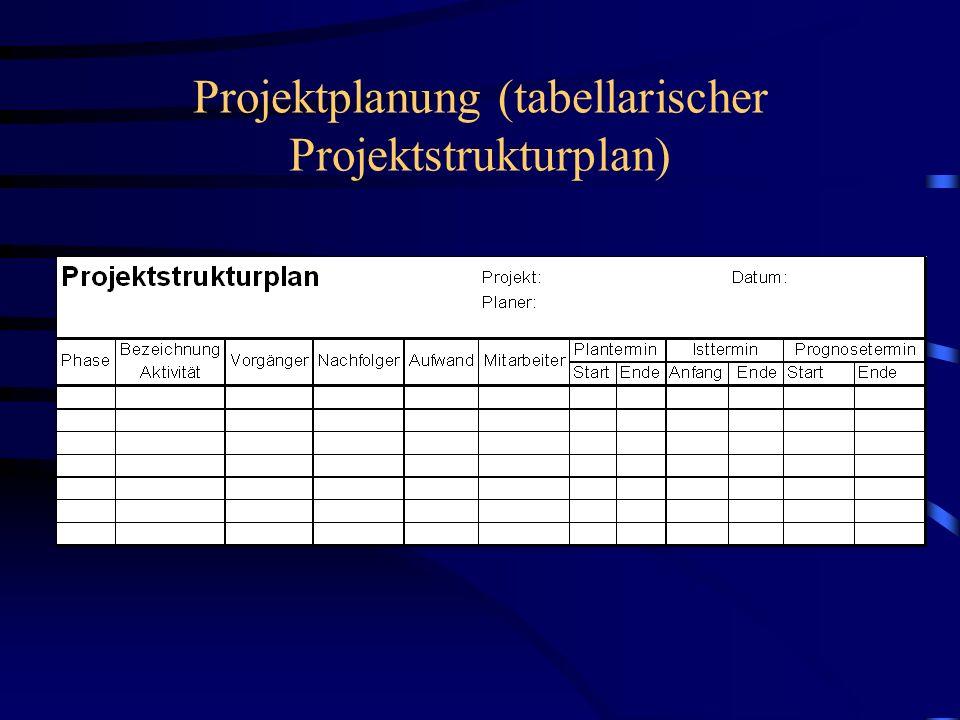 Projektplanung (tabellarischer Projektstrukturplan)
