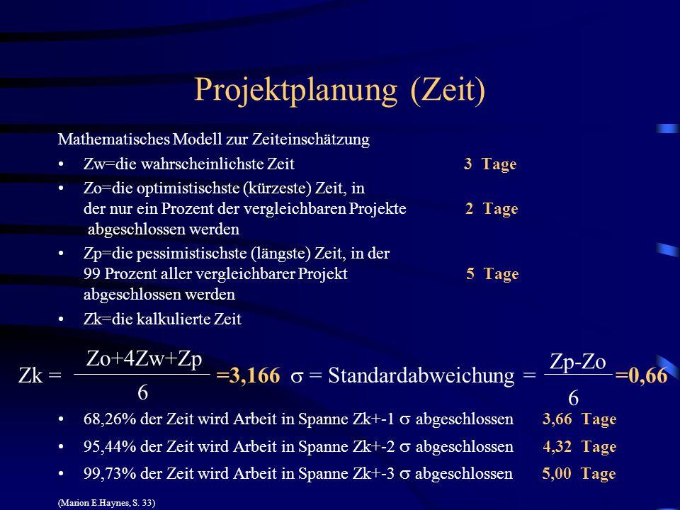 Projektplanung (Zeit) Mathematisches Modell zur Zeiteinschätzung Zw=die wahrscheinlichste Zeit 3 Tage Zo=die optimistischste (kürzeste) Zeit, in der n