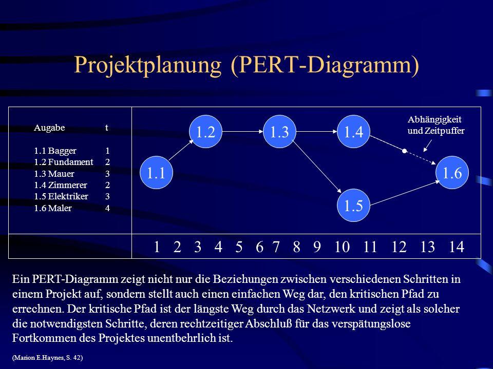 Projektplanung (PERT-Diagramm) 1 2 3 4 5 6 7 8 9 10 11 12 13 14 Augabe t 1.1 Bagger 1 1.2 Fundament 2 1.3 Mauer 3 1.4 Zimmerer 2 1.5 Elektriker 3 1.6