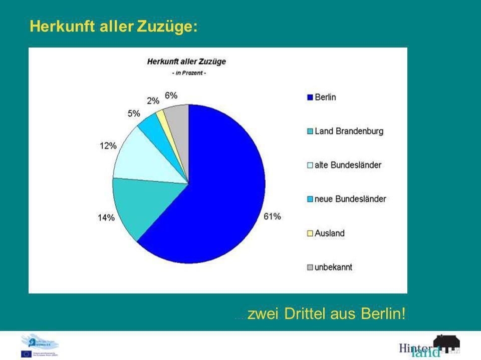 Herkunft aller Zuzüge:... zwei Drittel aus Berlin!