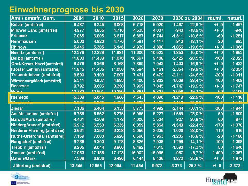 Einwohnerprognose bis 2030. Groß Kreutz-Havel (amtsfrei). Wiesenburg/Mark (amtsfrei) Jüterbog (amtsfrei)13.34512.66512.09411.4549.972-3.373-25,3 %+/-