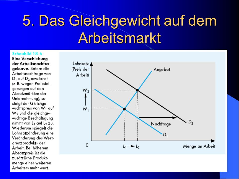5. Das Gleichgewicht auf dem Arbeitsmarkt Verschiebung der Kurve der Arbeitsnachfrage