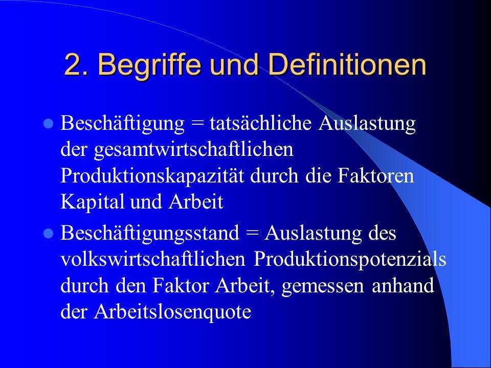 2. Begriffe und Definitionen Beschäftigung = tatsächliche Auslastung der gesamtwirtschaftlichen Produktionskapazität durch die Faktoren Kapital und Ar