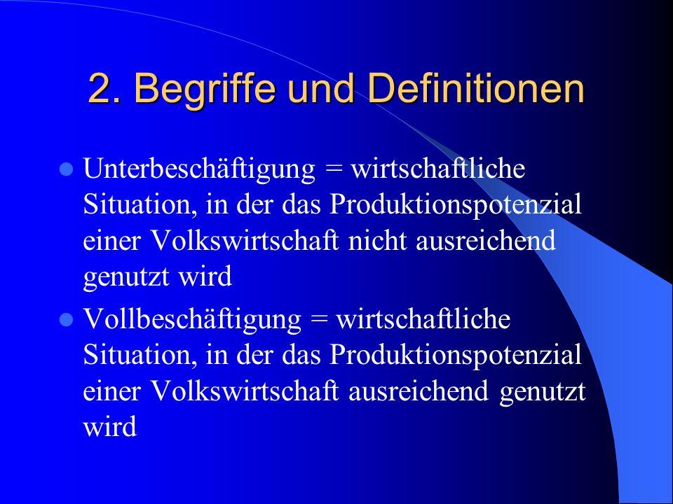 2. Begriffe und Definitionen Unterbeschäftigung = wirtschaftliche Situation, in der das Produktionspotenzial einer Volkswirtschaft nicht ausreichend g