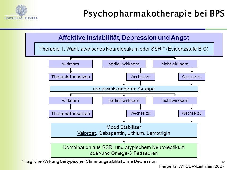 12 wirksam Therapie fortsetzen wirksamnicht wirksampartiell wirksam der jeweils anderen Gruppe partiell wirksam Affektive Instabilität, Depression und Angst Therapie 1.