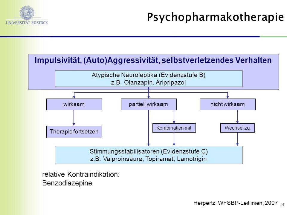 14 nicht wirksam Stimmungsstabilisatoren (Evidenzstufe C) z.B. Valproinsäure, Topiramat, Lamotrigin Therapie fortsetzen wirksampartiell wirksam Impuls