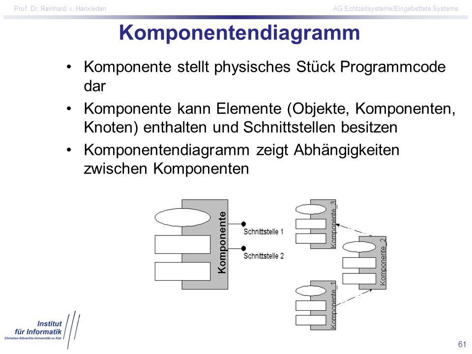 61 Prof. Dr. Reinhard v. Hanxleden AG Echtzeitsysteme/Eingebettete Systeme Komponentendiagramm Komponente stellt physisches Stück Programmcode dar Kom