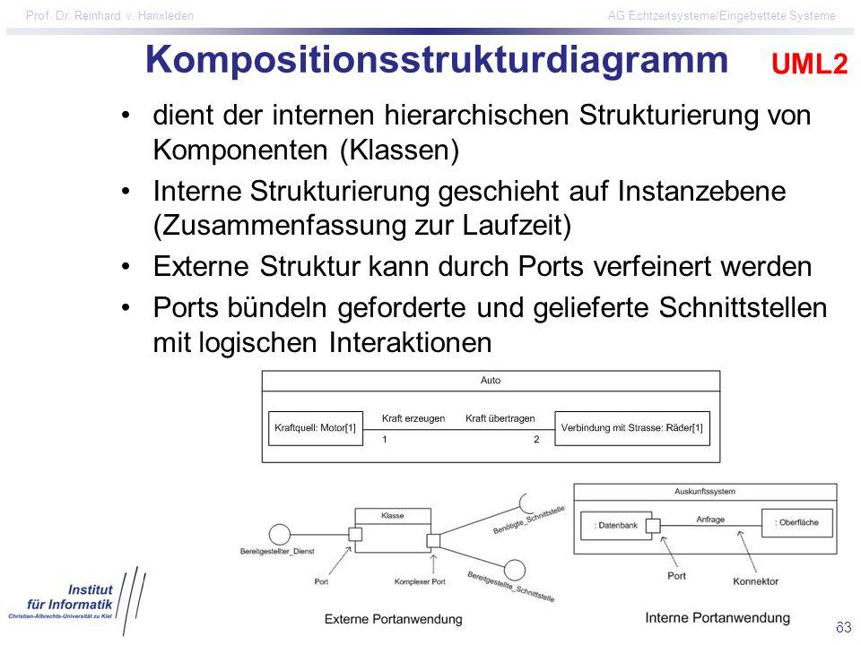 63 Prof. Dr. Reinhard v. Hanxleden AG Echtzeitsysteme/Eingebettete Systeme Kompositionsstrukturdiagramm dient der internen hierarchischen Strukturieru