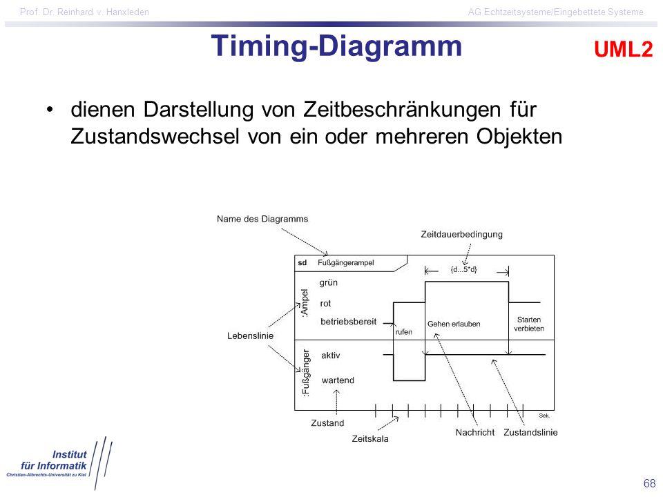 68 Prof. Dr. Reinhard v. Hanxleden AG Echtzeitsysteme/Eingebettete Systeme Timing-Diagramm dienen Darstellung von Zeitbeschränkungen für Zustandswechs
