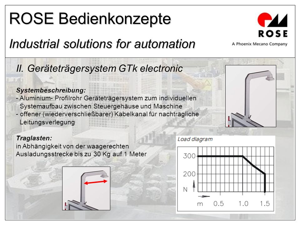ROSE Bedienkonzepte Industrial solutions for automation II.