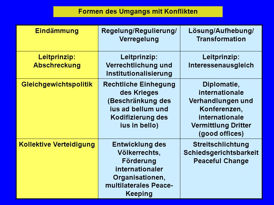 Formen des Umgangs mit Konflikten EindämmungRegelung/Regulierung/ Verregelung Lösung/Aufhebung/ Transformation Leitprinzip: Abschreckung Leitprinzip: