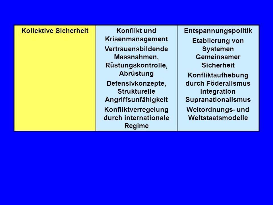 Kollektive SicherheitKonflikt und Krisenmanagement Vertrauensbildende Massnahmen, Rüstungskontrolle, Abrüstung Defensivkonzepte, Strukturelle Angriffs