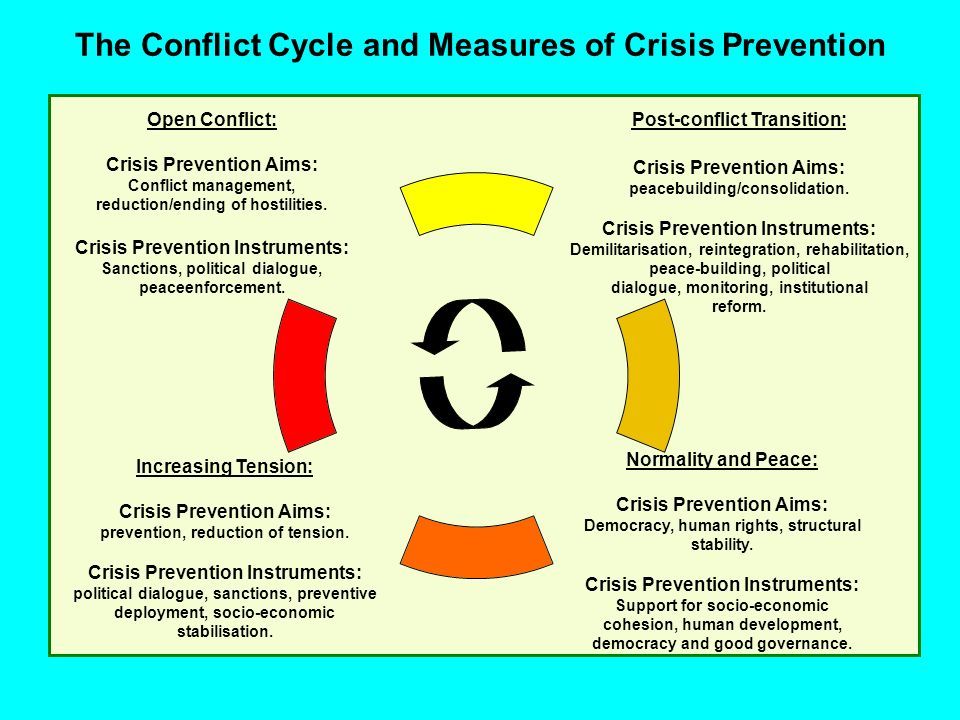 The Conflict Cycle and Measures of Crisis Prevention Open Conflict: Crisis Prevention Aims: Conflict management, reduction/ending of hostilities. Cris