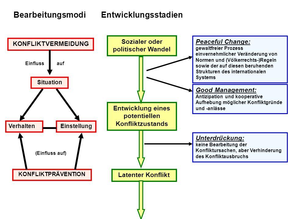 Entwicklungsstadien Sozialer oder politischer Wandel Entwicklung eines potentiellen Konfliktzustands Latenter Konflikt Bearbeitungsmodi KONFLIKTVERMEI