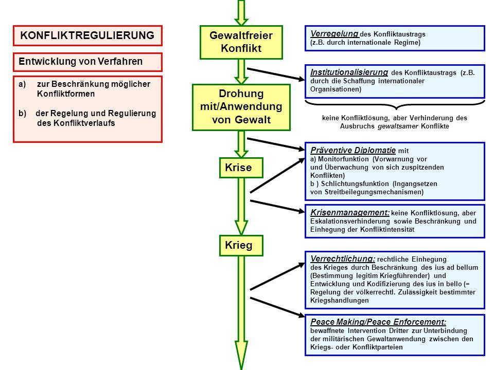 Gewaltfreier Konflikt Drohung mit/Anwendung von Gewalt Krise Krieg Verregelung des Konfliktaustrags (z.B. durch internationale Regime) Institutionalis