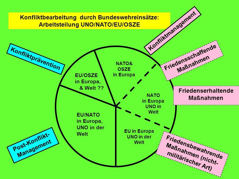 Konfliktbearbeitung durch Bundeswehreinsätze: Arbeitsteilung UNO/NATO/EU/OSZE EU/NATO in Europa, UNO in der Welt EU/OSZE in Europa, & Welt ?? NATO& OS