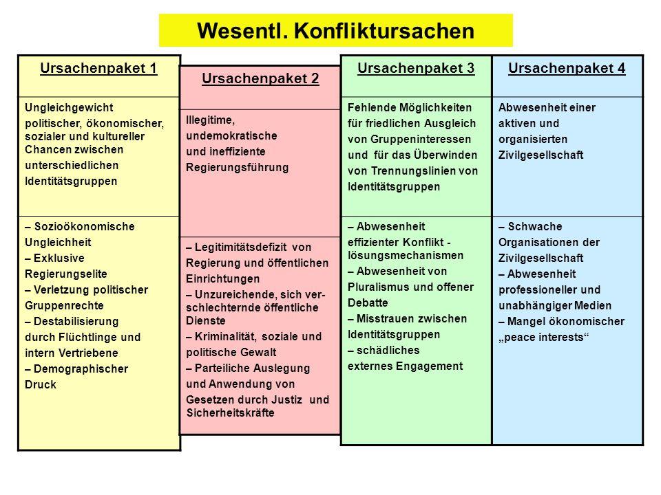 Ursachenpaket 1 Ungleichgewicht politischer, ökonomischer, sozialer und kultureller Chancen zwischen unterschiedlichen Identitätsgruppen – Sozioökonom