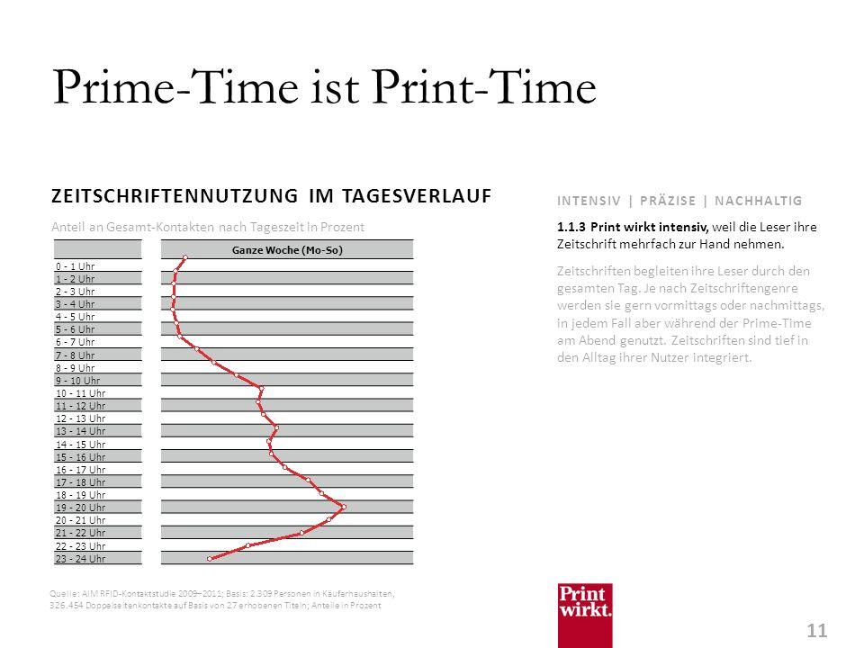 11 INTENSIV | PRÄZISE | NACHHALTIG Prime-Time ist Print-Time ZEITSCHRIFTENNUTZUNG IM TAGESVERLAUF Zeitschriften begleiten ihre Leser durch den gesamten Tag.