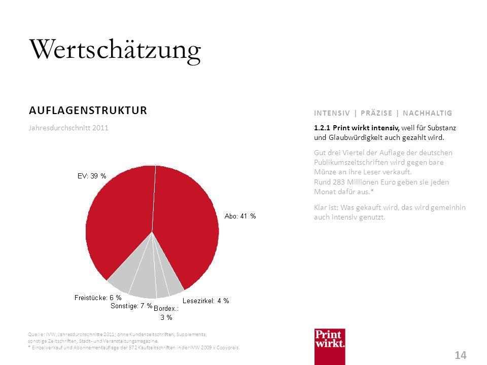 14 INTENSIV | PRÄZISE | NACHHALTIG Wertschätzung AUFLAGENSTRUKTUR Gut drei Viertel der Auflage der deutschen Publikumszeitschriften wird gegen bare Münze an ihre Leser verkauft.