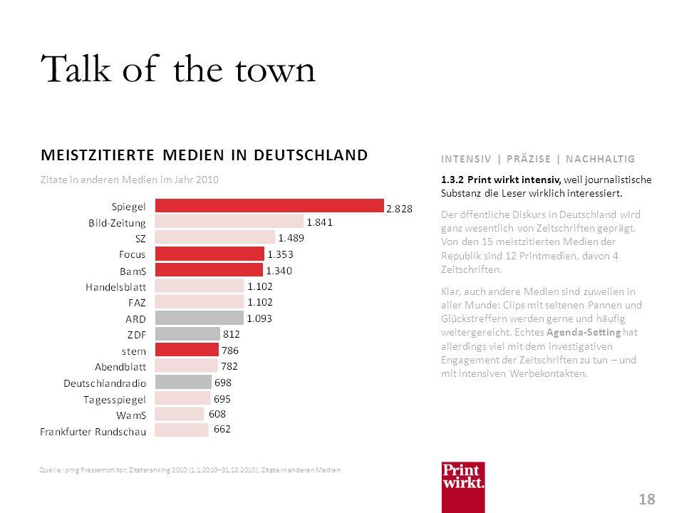 18 INTENSIV | PRÄZISE | NACHHALTIG Talk of the town MEISTZITIERTE MEDIEN IN DEUTSCHLAND Der öffentliche Diskurs in Deutschland wird ganz wesentlich von Zeitschriften geprägt.