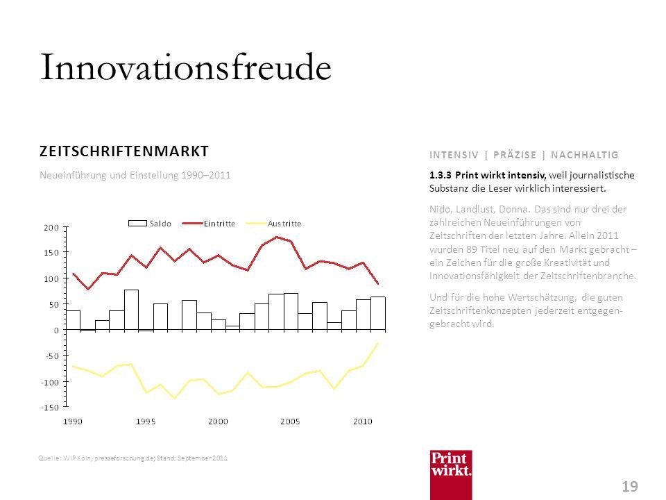 19 INTENSIV | PRÄZISE | NACHHALTIG Innovationsfreude ZEITSCHRIFTENMARKT Nido, Landlust, Donna.