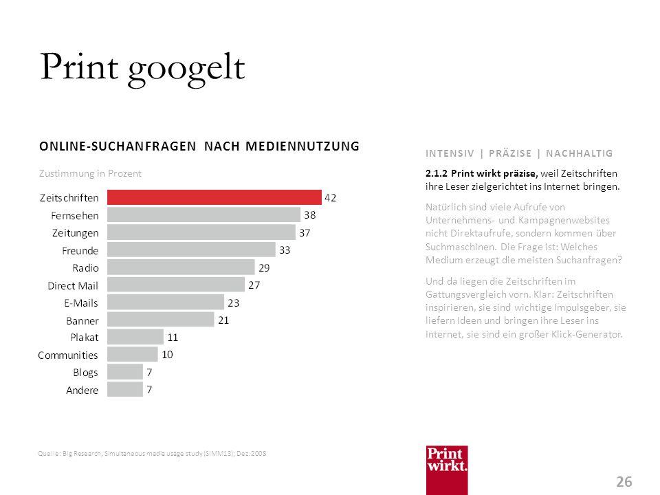 26 INTENSIV | PRÄZISE | NACHHALTIG Print googelt ONLINE-SUCHANFRAGEN NACH MEDIENNUTZUNG Natürlich sind viele Aufrufe von Unternehmens- und Kampagnenwebsites nicht Direktaufrufe, sondern kommen über Suchmaschinen.