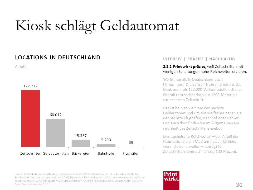 30 INTENSIV | PRÄZISE | NACHHALTIG Kiosk schlägt Geldautomat LOCATIONS IN DEUTSCHLAND Wo immer Sie in Deutschland auch hinkommen: Die Zeitschriften sind bereits da.