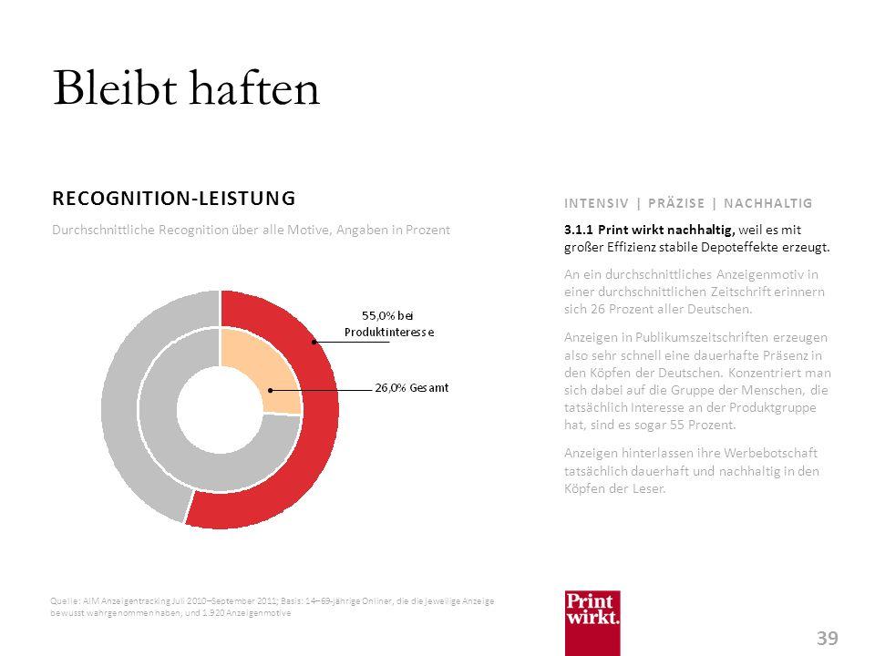 39 INTENSIV | PRÄZISE | NACHHALTIG Bleibt haften RECOGNITION-LEISTUNG An ein durchschnittliches Anzeigenmotiv in einer durchschnittlichen Zeitschrift erinnern sich 26 Prozent aller Deutschen.
