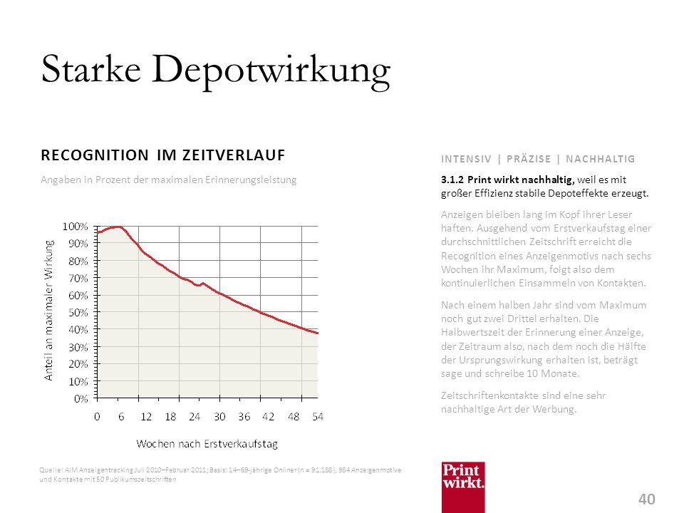 40 INTENSIV | PRÄZISE | NACHHALTIG Starke Depotwirkung RECOGNITION IM ZEITVERLAUF Anzeigen bleiben lang im Kopf ihrer Leser haften.