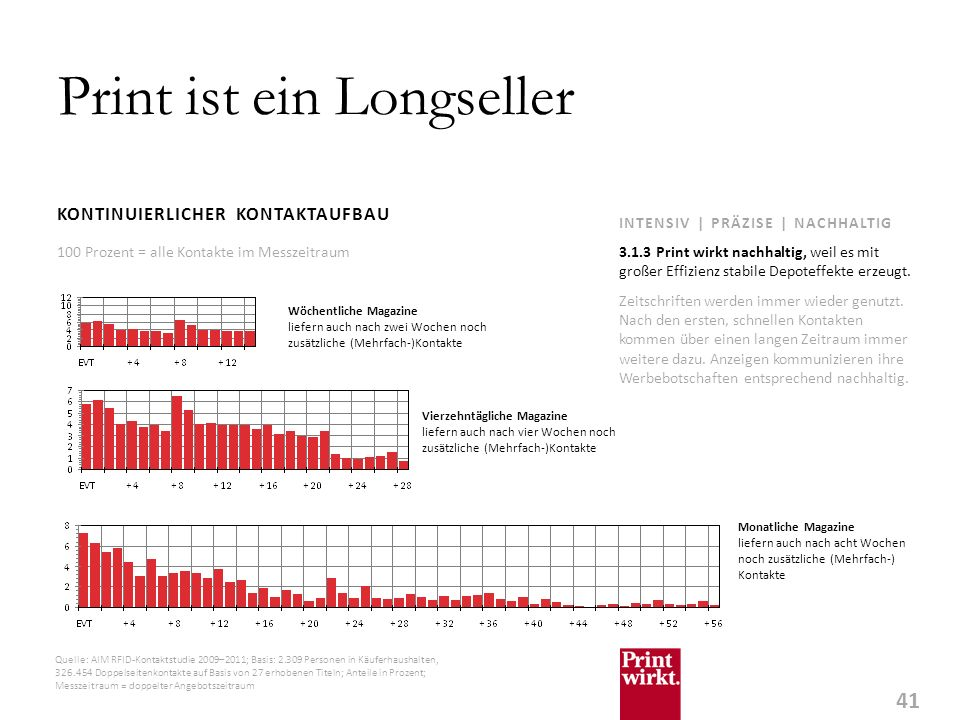 41 INTENSIV | PRÄZISE | NACHHALTIG Print ist ein Longseller KONTINUIERLICHER KONTAKTAUFBAU Zeitschriften werden immer wieder genutzt.