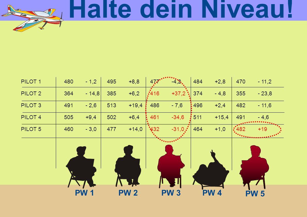PW 1PW 2PW 3PW 4 PW 5 Halte dein Niveau! PILOT 1480- 1,2495+8,8477-4,2484+2,8470- 11,2 PILOT 2364- 14,8385+6,2416+37,2374- 4,8355- 23,8 PILOT 3491- 2,