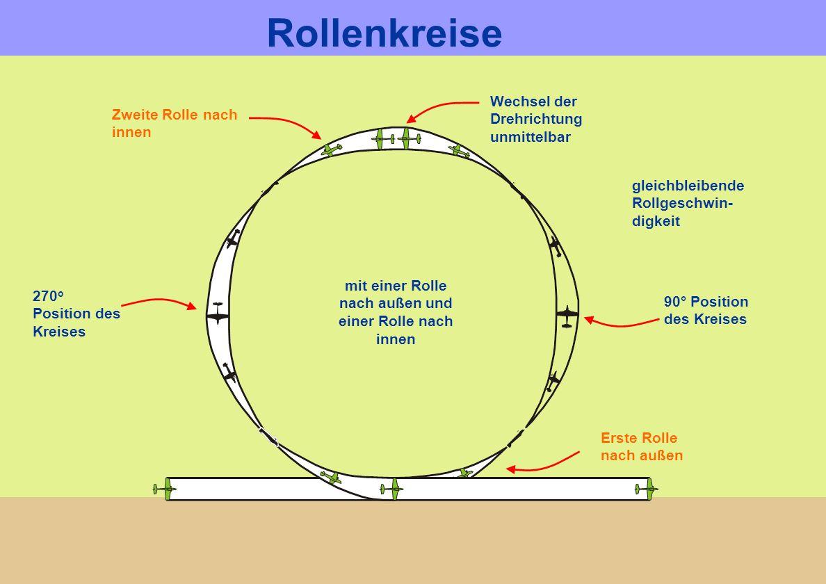 Zweite Rolle nach innen mit einer Rolle nach außen und einer Rolle nach innen gleichbleibende Rollgeschwin- digkeit 90° Position des Kreises 270 o Pos