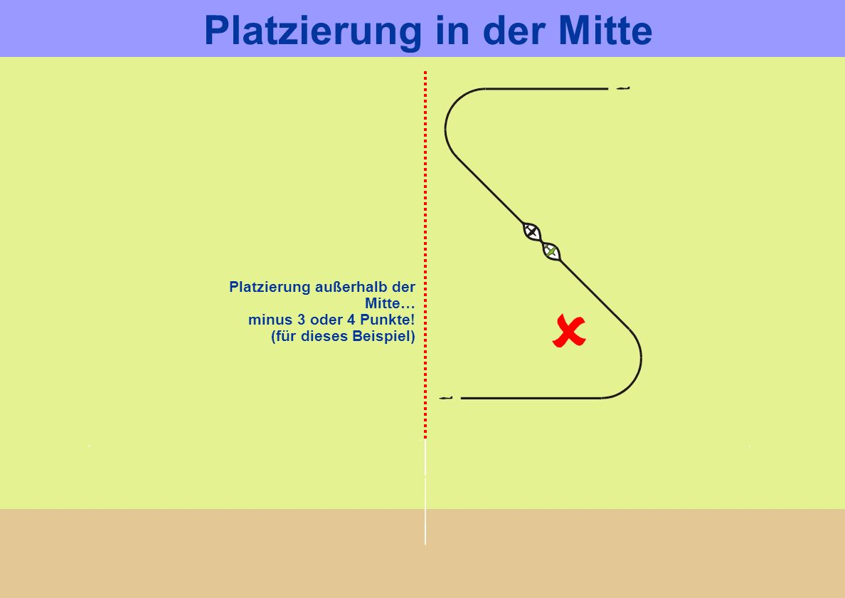 Platzierung außerhalb der Mitte… minus 3 oder 4 Punkte! (für dieses Beispiel) Platzierung in der Mitte