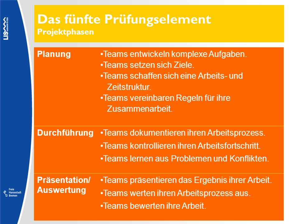 Das fünfte Prüfungselement Projektphasen PlanungTeams entwickeln komplexe Aufgaben. Teams setzen sich Ziele. Teams schaffen sich eine Arbeits- und Zei